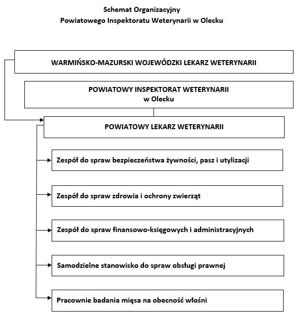 Schemat Organizacyjny  Powiatowego Inspektoratu Weterynarii w Olecku
